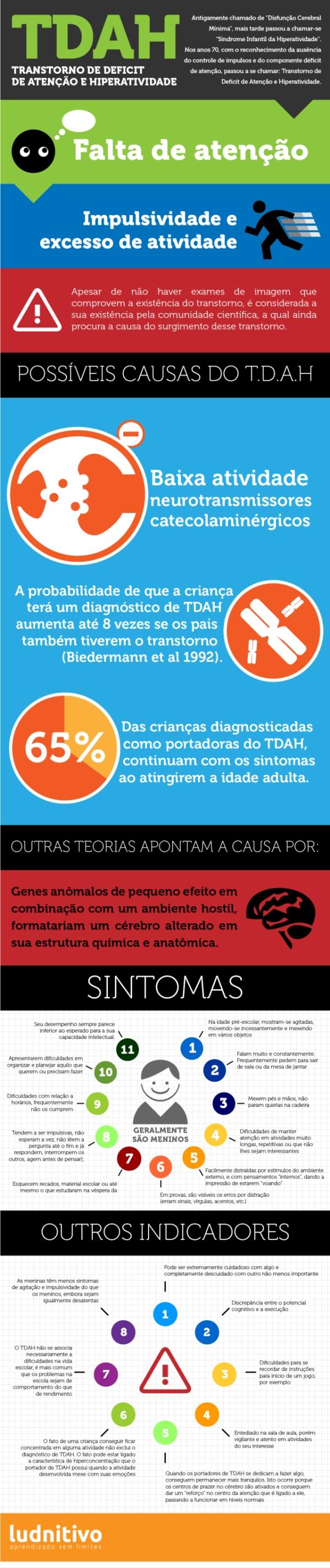 infográfico sobre TDAH
