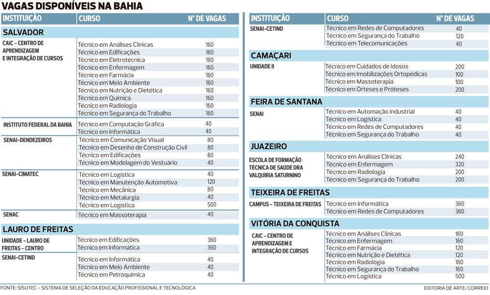 Somente para a Bahia, serão 7.760 vagas.